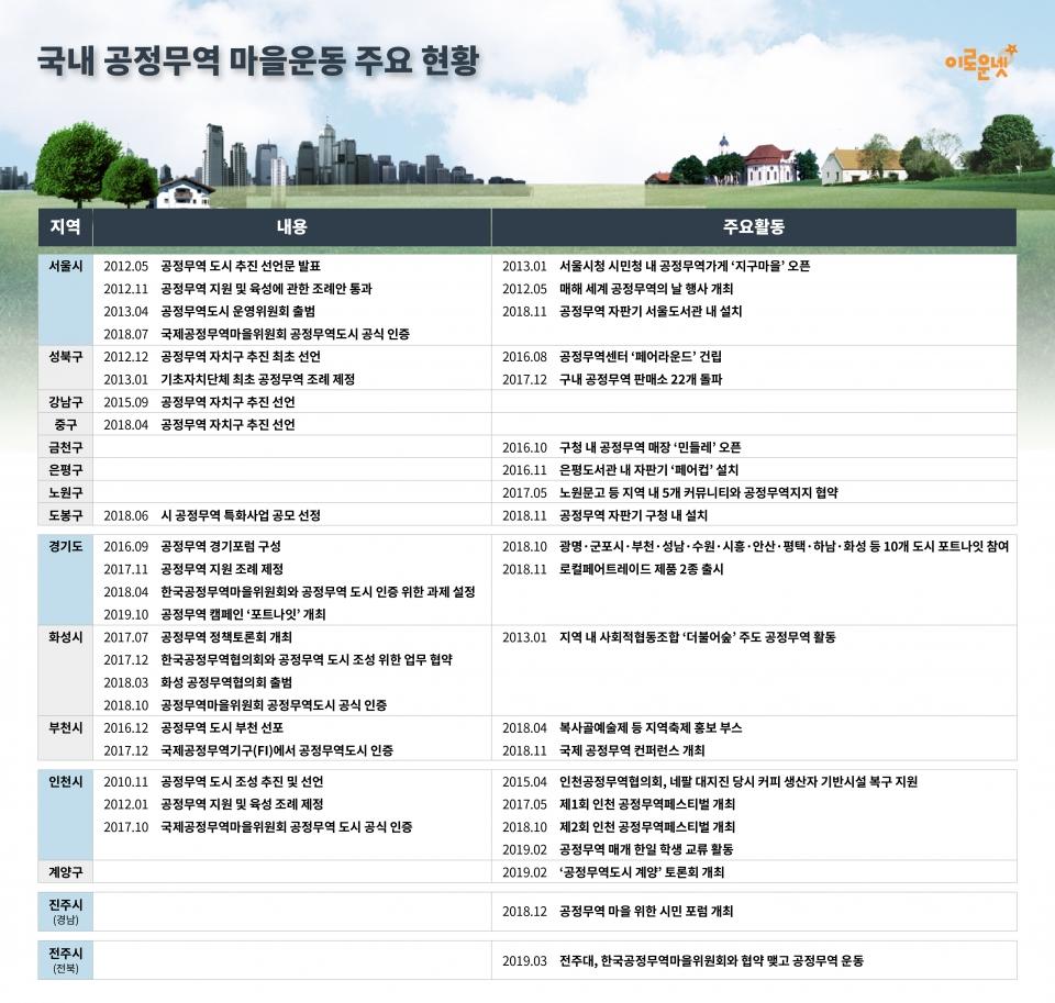국내 공정무역마을 운동은 서울, 인천, 경기 등 수도권에서 시작돼 진주(경남), 전주(전북) 등 지방으로 확대되고 있다./디자인=윤미소