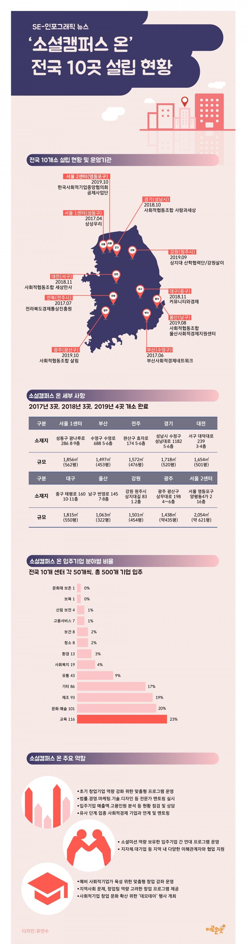 '소셜캠퍼스 온' 전국 10곳 설립 현황 인포그래픽./디자인=유연수